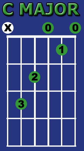 Found My Passion - Guitar: How to Play C Major on the Guitar - Open ...
