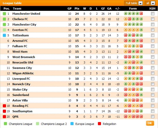 carta Liga Perdana Inggeris (EPL) setakat perlawanan minggu ke-10