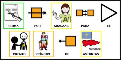 ARASAAC CANDIDATURA PREMIOS PRÍNCIPE DE ASTURIAS