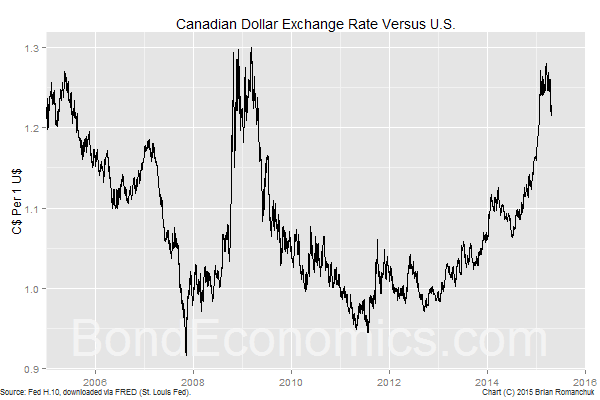 Chart: Canadian Dollar Exchange Rate (BondEconomics.com)