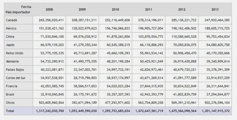 Exportaciones totales de Estados Unidos 2013