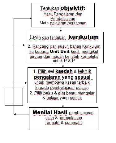 Kepaduan, UPSI, nota