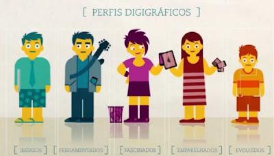 Perfis Digigráficos