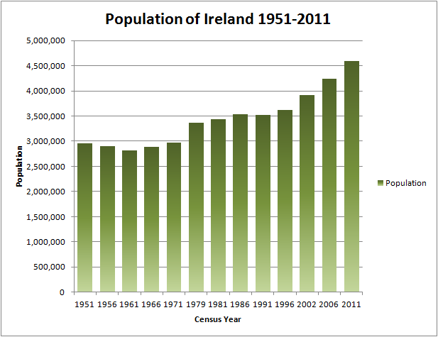 irlanda economia:
