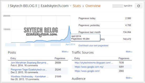 Pageviews Skytech Belog April 2014