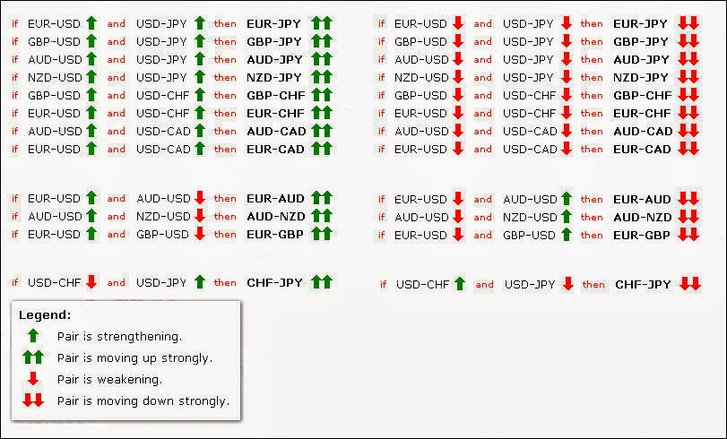 Forex correlation table
