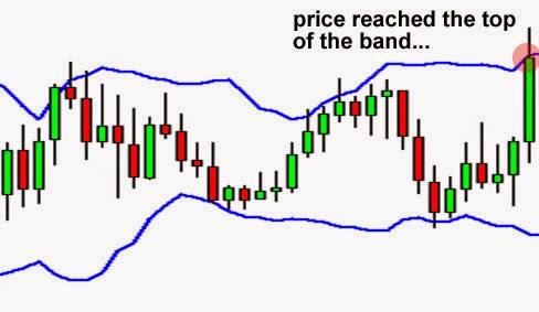 Estrategia bandas de bollinger forex