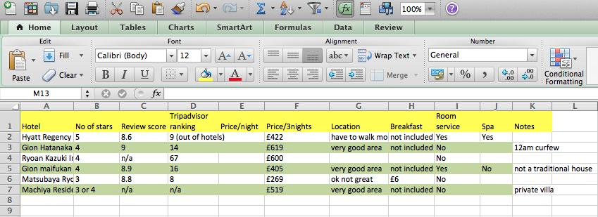 hotel spreadsheet
