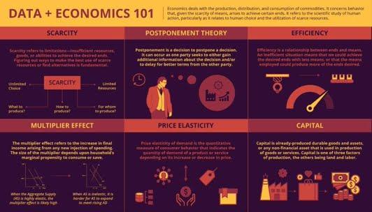 Data + economics 101
