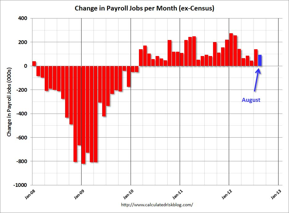 Calculated Risk: August Employment Report: 96,000 Jobs, 8.1 ...