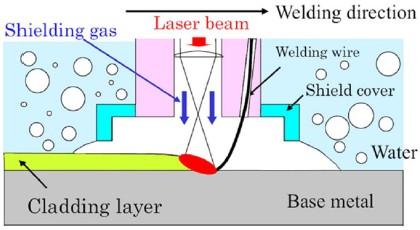 the underwater welding process welder refererprocess of underwater welding