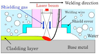 process of underwater welding