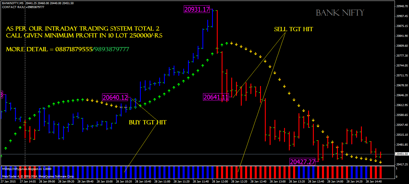 Nifty trading system mt4