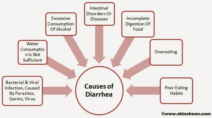 What Foods Cause Diarrhea In Babies
