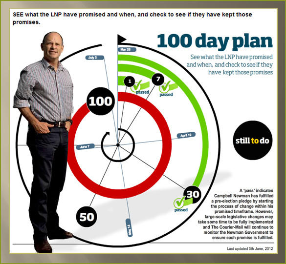 100 day business plan template