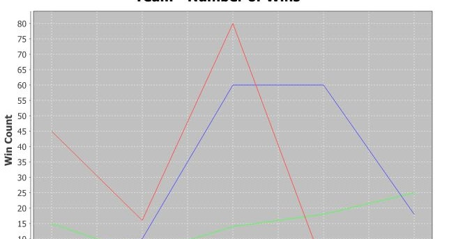 Jfreechart Svg Xy Line Chart Graph Java Example Thinktibits