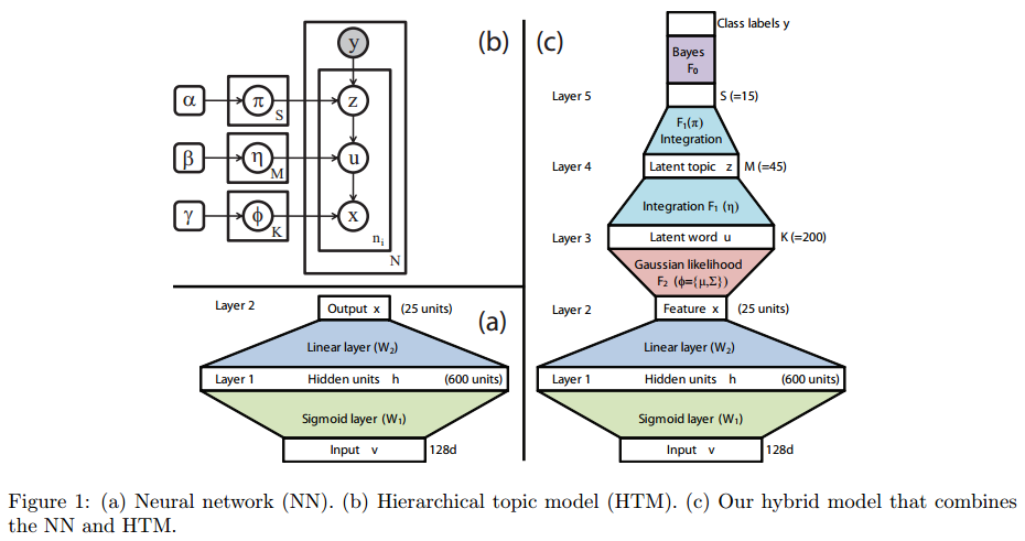 Paper summary going deeper with convolutionsgooglenet 2014 the graphic model and their combination ccuart Choice Image