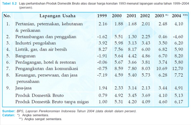 Produk Domestik Regional Bruto (PDRB)
