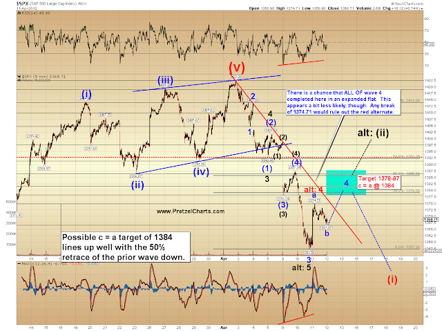 SPX Update:  Looks About Right So Far…