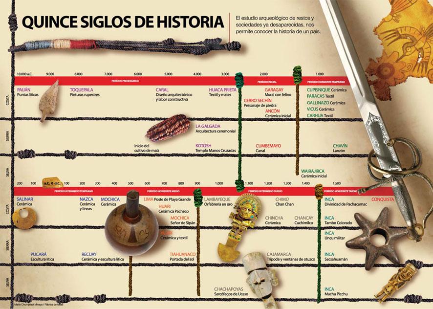 Cultura peruana quince siglos de historia for Historia de la gastronomia pdf