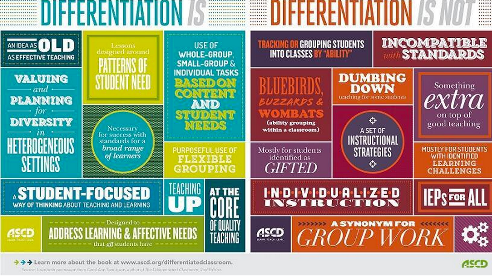 What Is Differentiation Collaboration Consultation Mrs Farrell