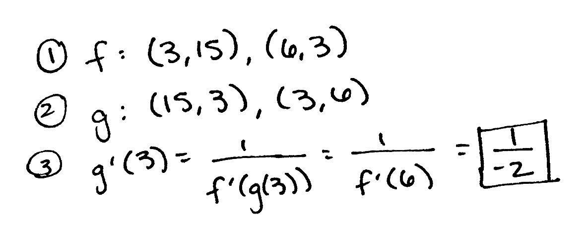 derivative of inverse function pdf
