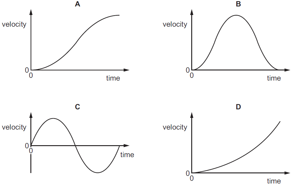 kinematics velocity and m s b Dynamics kinematics velocity of magnitude 43 ft/s at an angle of 33 with the horizontalcom a golfer hits a golf ball with an initial velocity of 48 m/s at.