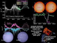 Pengurangan Radiasi Matahari