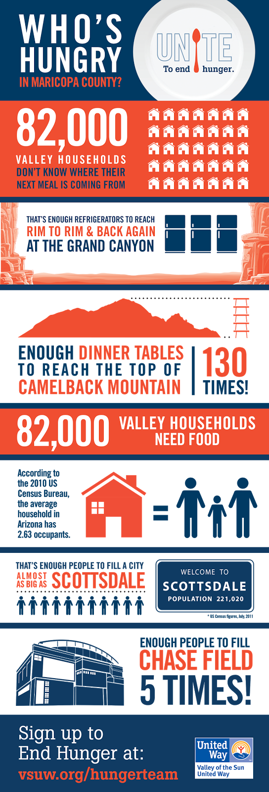 Who's hungry in Maricopa County?  82,000 Valley households don't know where their next meal is coming from.  That's enough refrigerators to reach rim-to-rim and back again at the Grand Canyon.  Enough Dinner Tables to reach the top of Camelback Mountain, 130 Times!  According to a 2010 US Census Bureau, the average houehold in Arizona has 2.63 occupants.  That's enough people to fill a city almost as big as Scottsdale or fill Chase Field-- Five Times.  Sign up to end Hunger at vsuw.org/hungerteam.