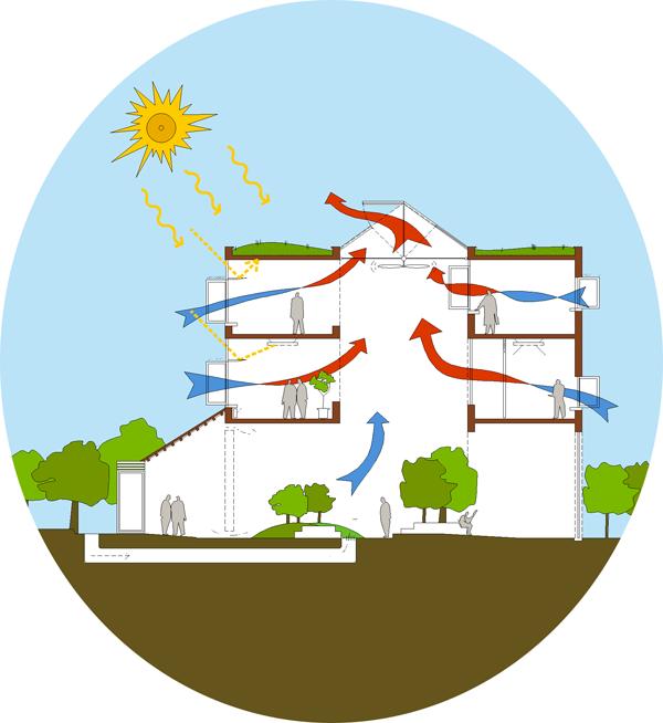 Arquitectura bioclimatica - Arquitectura bioclimatica ejemplos ...