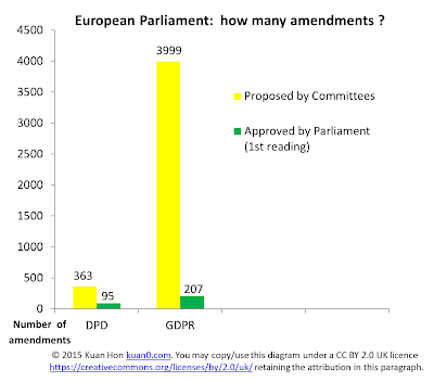 DPD vs GDPR Parliament - number of amendments