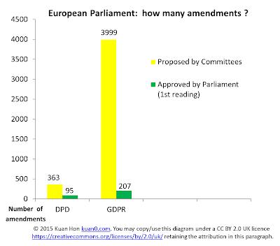 DPD vs GDPR Parliament - number of amendments