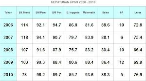 UPSR 2006 - 2010