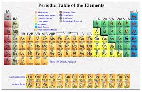 Periodic table song funny and interesting superior college the periodic table song here is for you the best song i ever heard with best urtaz Gallery