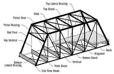 isometri truss bridge