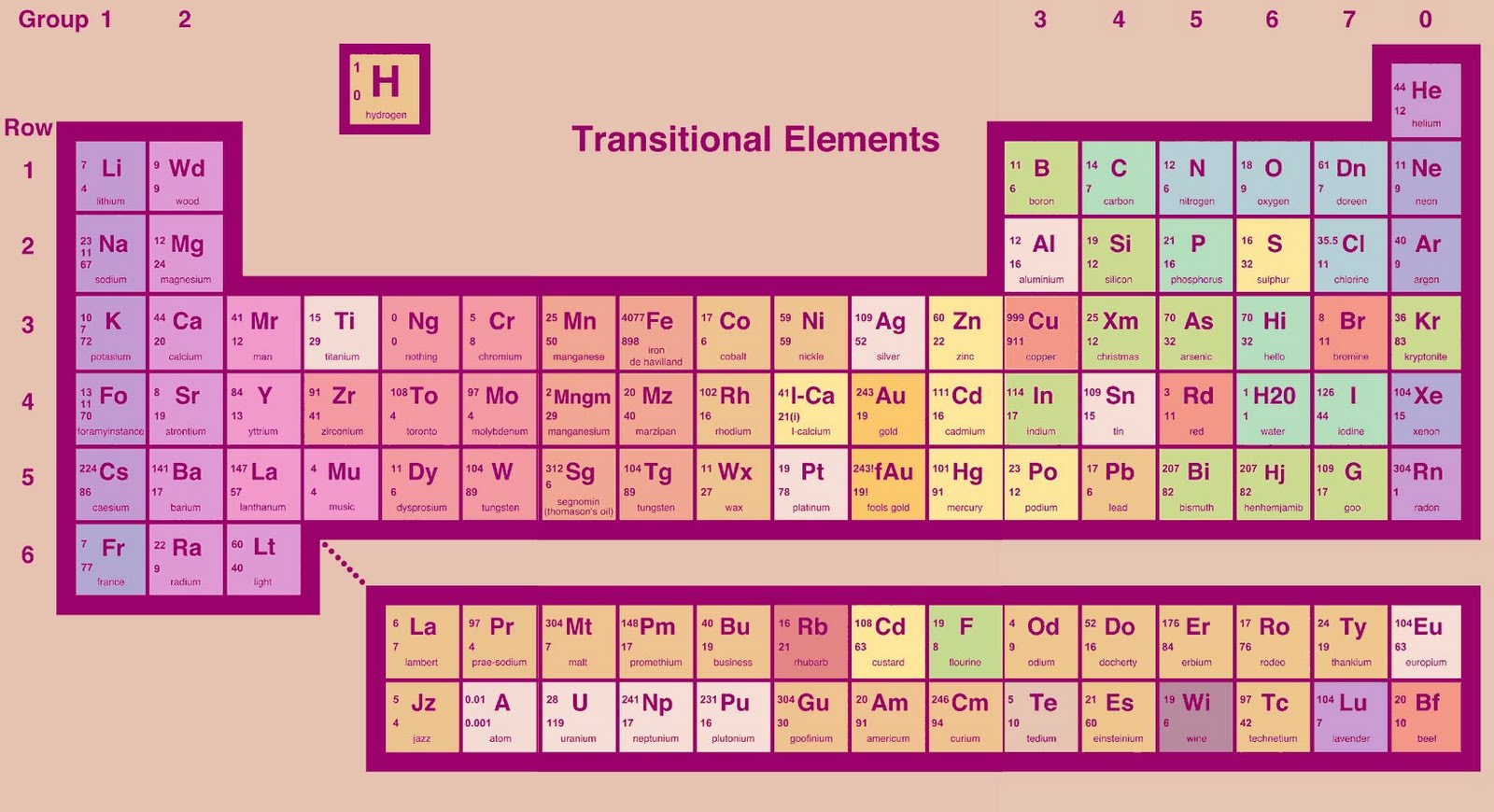 La tabla peridica tiene cuatro nuevos elementos http4bpspot kagveowgsxutdf29xhucniaaaaaaaaabiovallrcirkas1600periodic lg urtaz Images