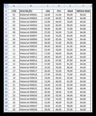 Tabela de Dados, Excel, dados
