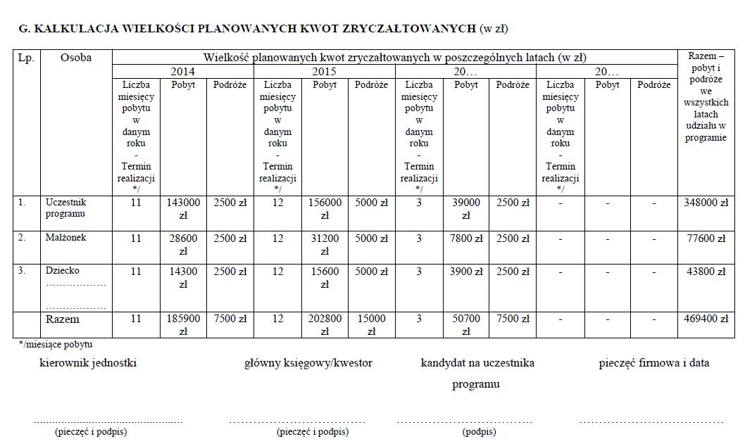 Wypełniony formularz kosztorysu programu Mobilność Plus III - wyjazd z rodziną