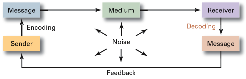 communication processes in selected business Communication process example the same thing can happen in business situations for example, if you call a prospect to set up a meeting, you are the sender the message is the meeting information (eg, date, time, and place) that you encode into words the channel is the telephone, and the receiver is the prospect.