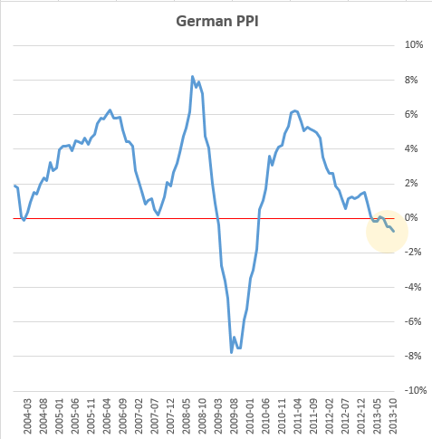 German+PPI.PNG