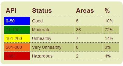 Semak Bacaan Terkini Indexs Pencemaran Udara (IPU)