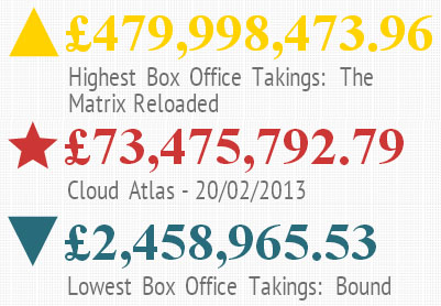 Wachowski's Box Office Takings
