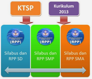 Download RPP SD/MI Kurikulum 2013 Format Terbaru