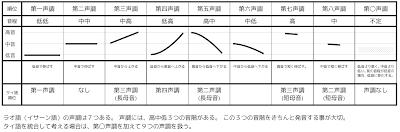 ラオ語声調区分表