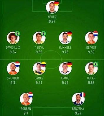التشكيلة المثالية لمونديال كأس العالم 2014 بالبرازيل