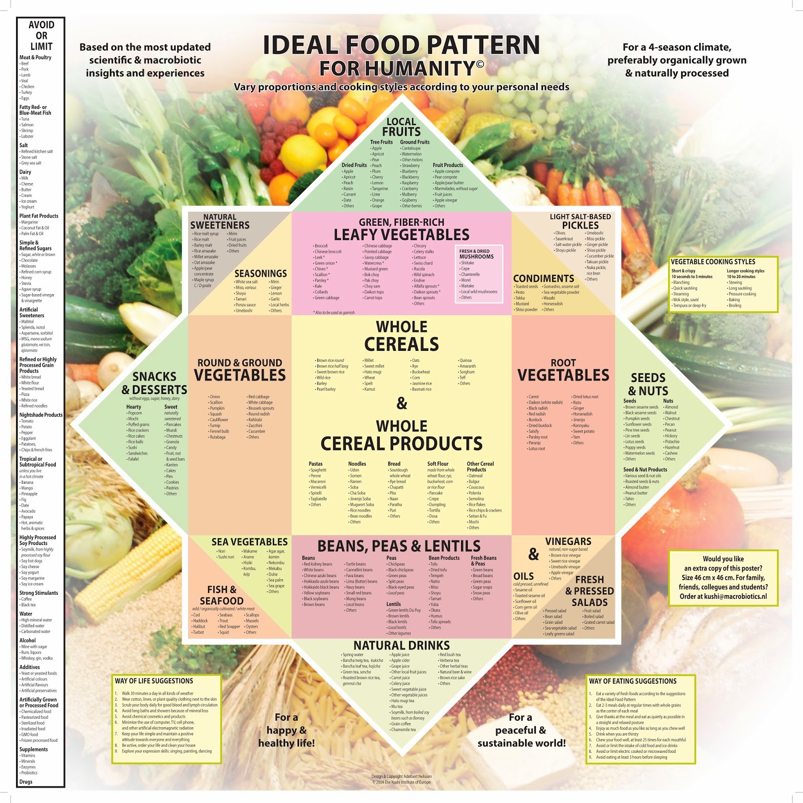 Vegetarian Food Pyramid 2014 on File Loma Linda University Vegetarian Food Pyramid
