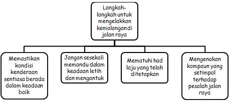 Cikgu Sabar Mohd: Karangan Tingkatan 3: Langkah-Langkah ...