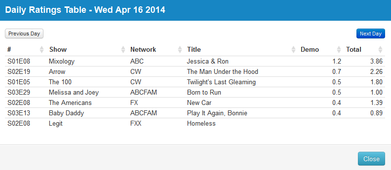 Final Adjusted TV Ratings for Wednesday 16th April 2014