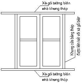 Khung cửa sổ neo vào kết cấu sà gồ, khung thép