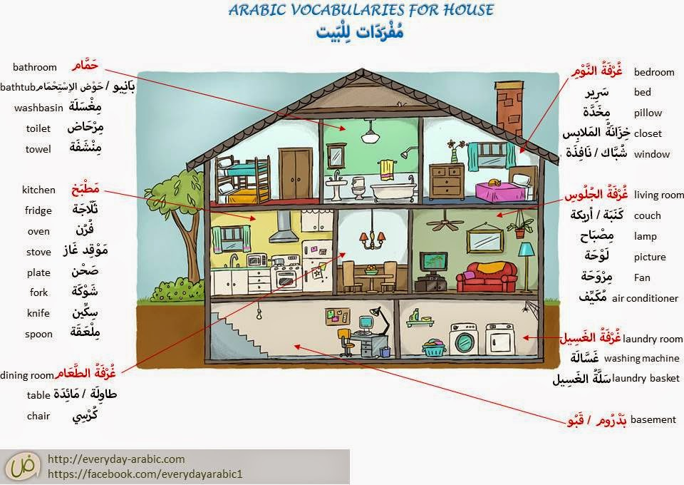 Houses Items in Standard Arabic and Slang  مفردات في البيت